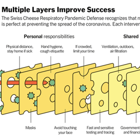 Swiss Cheese Model of Pandemic Defense infographic